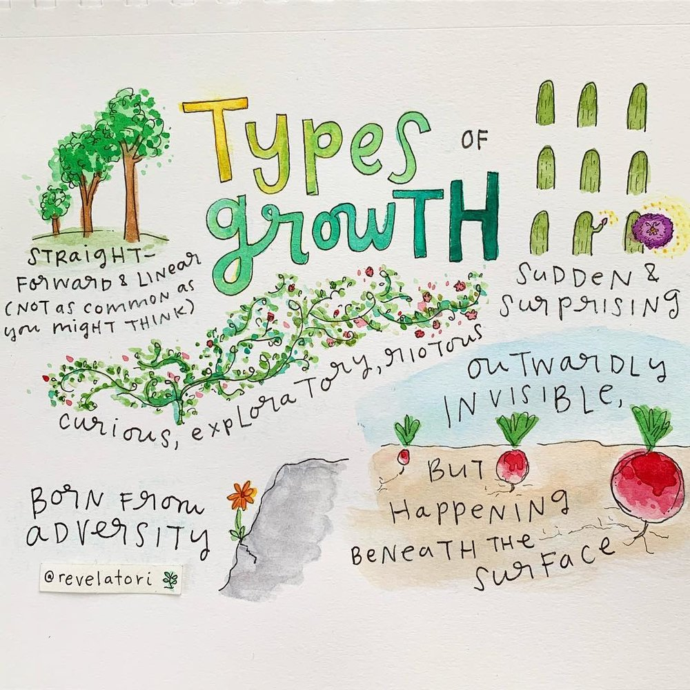 Type of growth